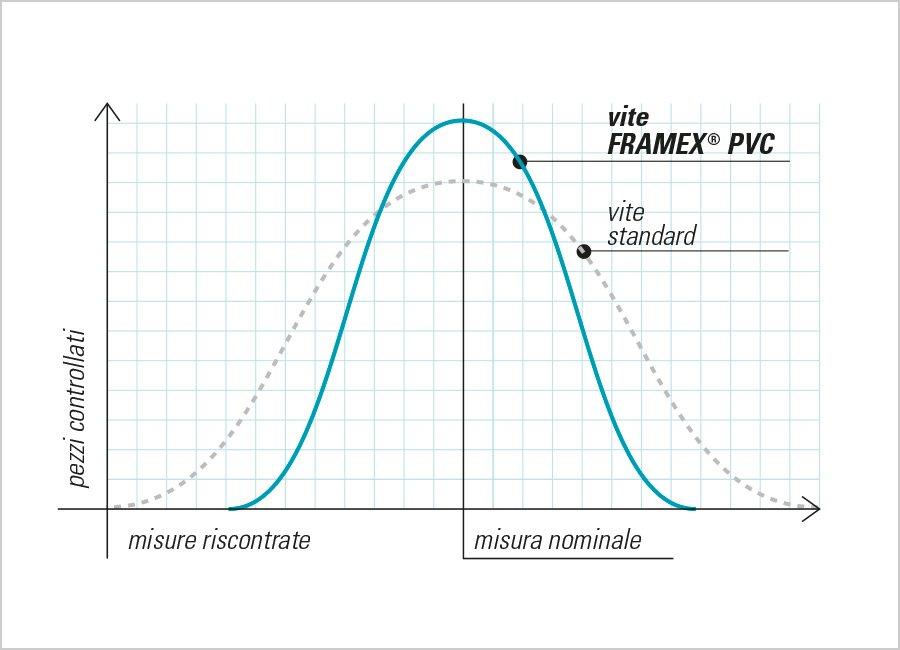framex pvc tsp ph grafico tolleranze calibrate