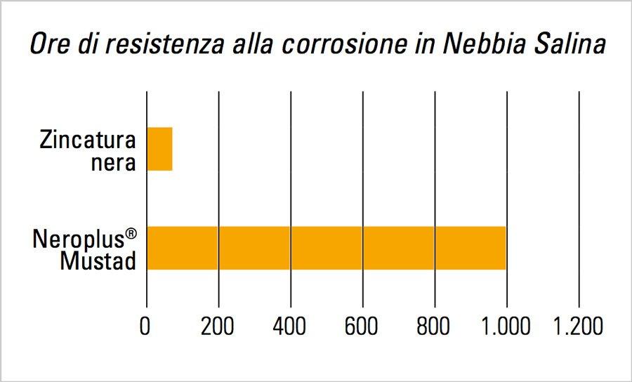trattamento neroplus schema resistenza corrosione