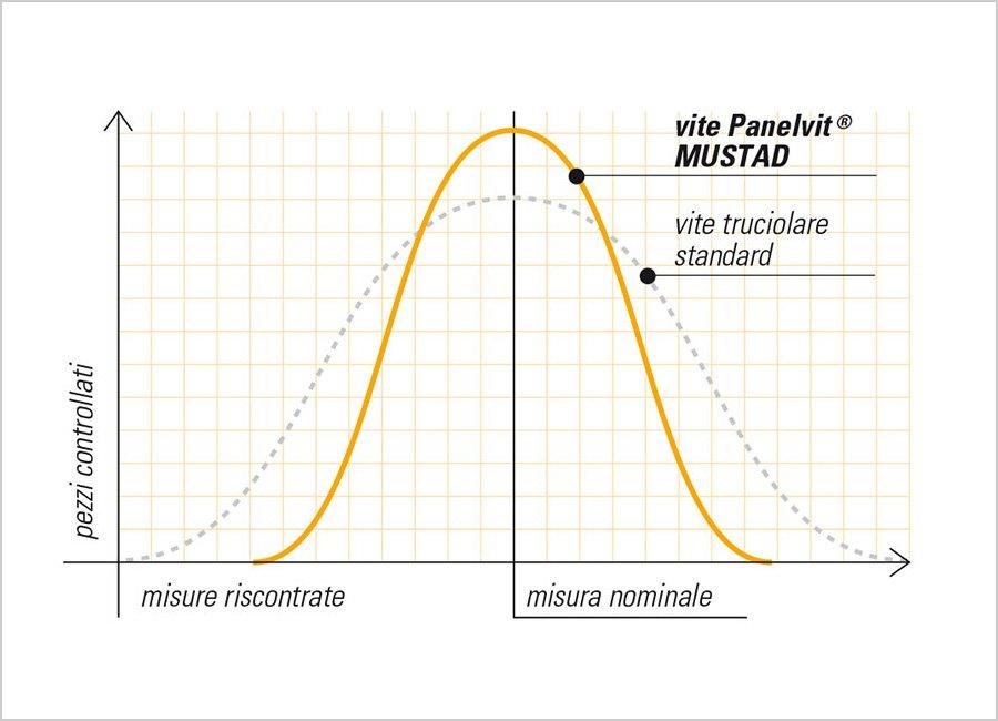 panelvit grafico misure