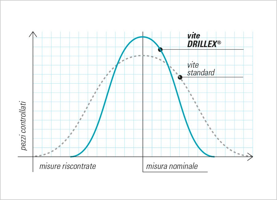 drillex grafico tolleranze calibrate