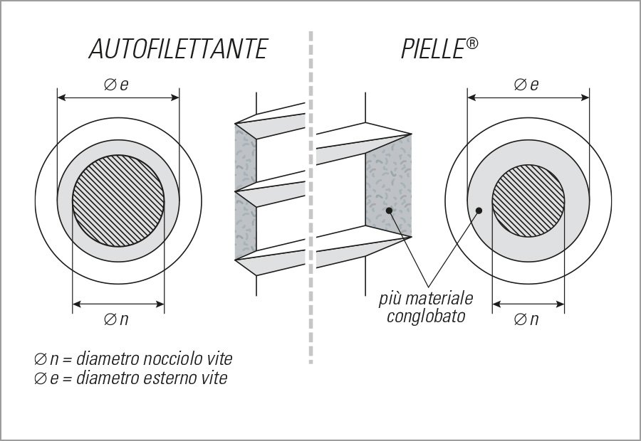 pielle schema materiale filetti resistenza