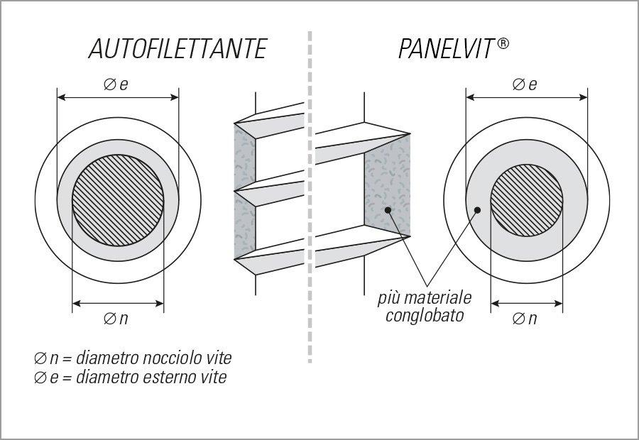 panelvit materiali plastici viti mustad