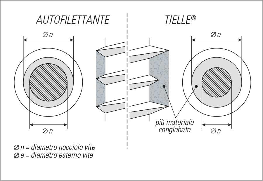 tielle schema materiale filetti