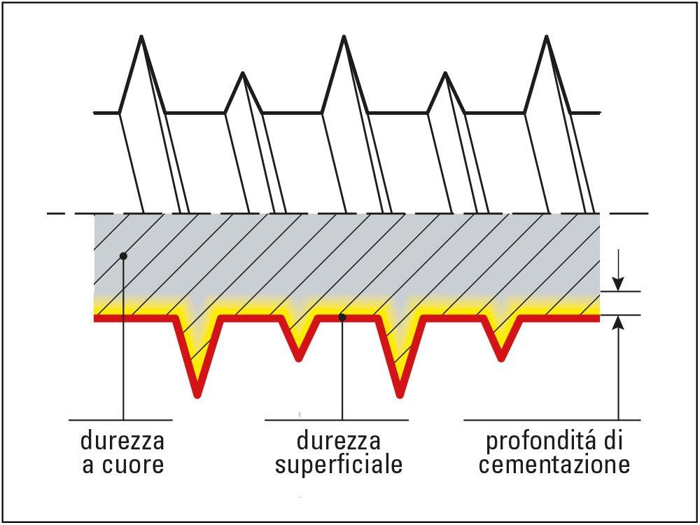 trattamenti termici sezione carbonitrurazione tielle