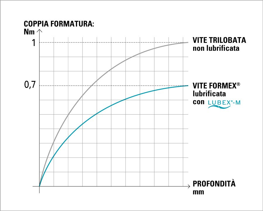 formex trilobata autoformante grafico formatura viti mustad