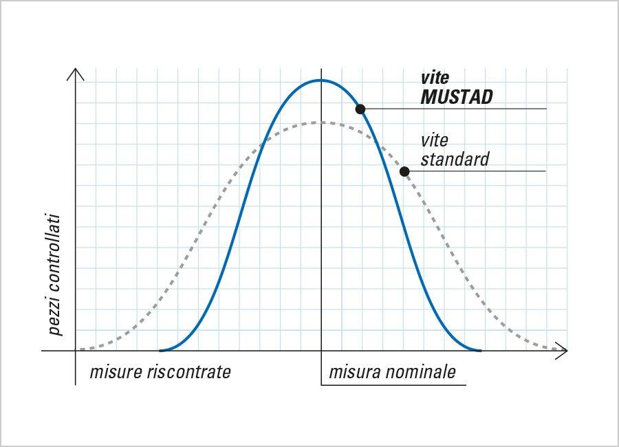 formex trilobata autoformante grafico viti mustad