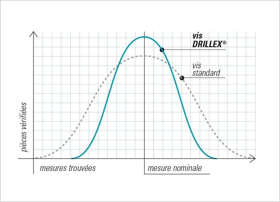 drillex diagramme tolerance vis calibree mustad