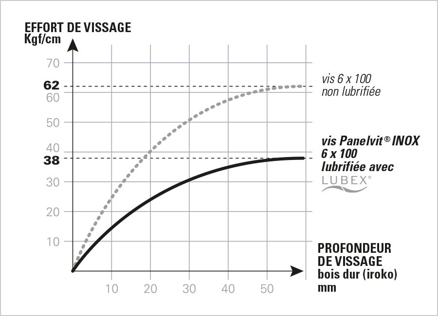 panelvit inox lubex diagramme effort vis mustad