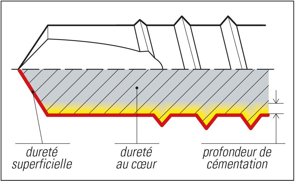 section pointe drillex traitement carbonitruration vis mustad