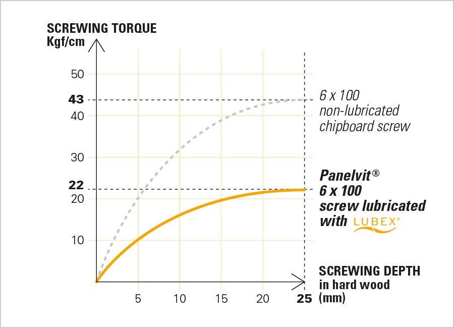 panelvit mustad universal screw torque
