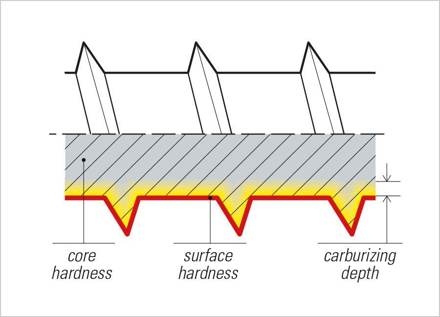 mustad screw carbonitriding heat treatment