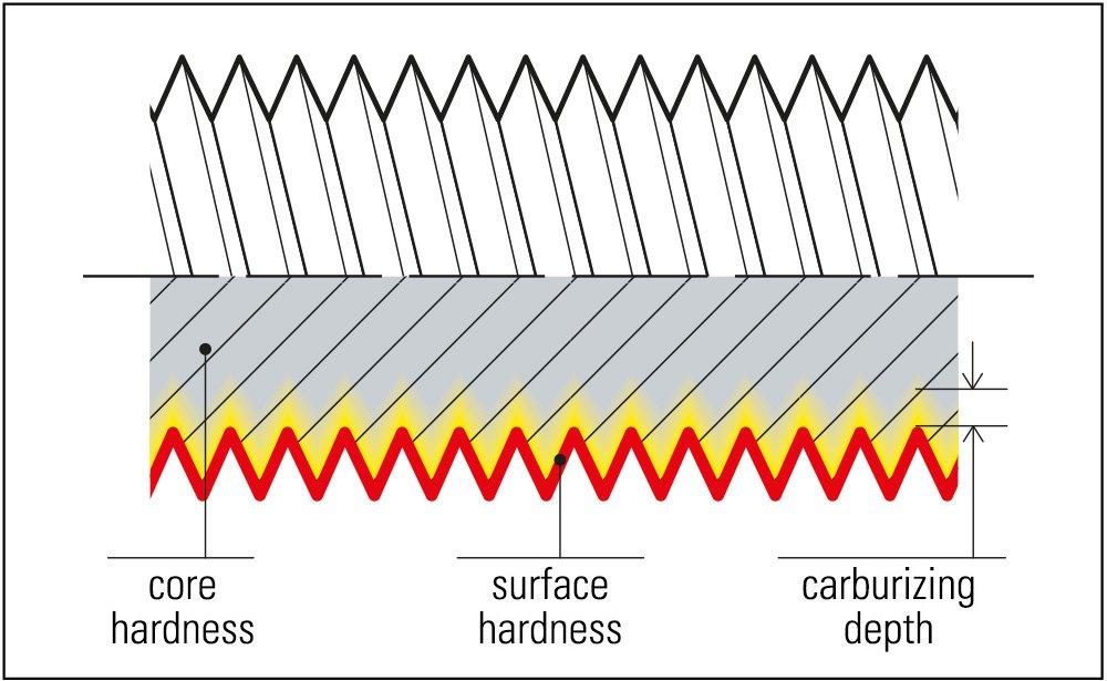 mustad vis viti screw carbonitriding heat treatment
